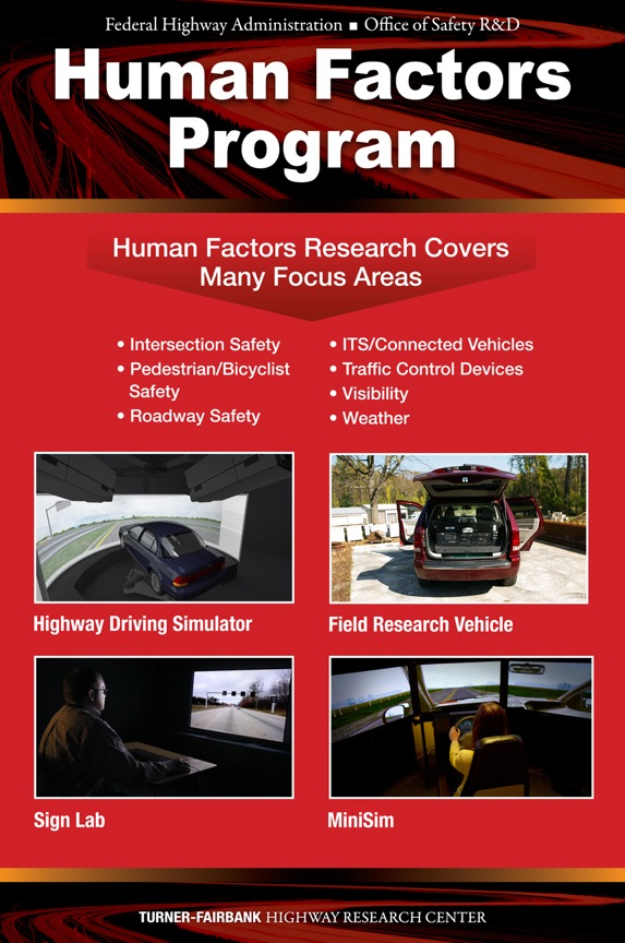 Human Factors Program poster. Text reads as follows. Human Factors Research Covers Many Focus Areas: Intersection Safety; Pedestrian/Bicyclist Safety; Roadway Safety; ITS/Connected Vehicles; Traffic Control Devices; Visibility; and Weather. Four images depict Human Factors Program equipment. Clockwise from the top left, these show: the Highway Driving Simulator (the simulator vehicle is shown with a panoramic screen in front of it); a Field Research Vehicle (a vehicle outfitted with research equipment); MiniSim (a person sits at a simulator  outfitted with a steering wheel and dashboard with three screens depicting a simulated roadway); and the Sign Lab (a man sits at a desk in front of a screen).