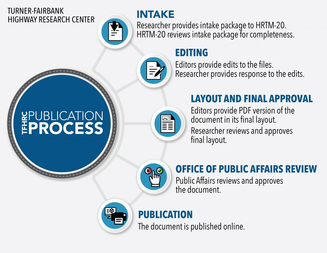 This infographic depicts the steps of the Turner-Fairbank Highway Research Center publication process as spokes coming off an arc.  During the intake phase, the researcher provides the intake package to the Office of Marketing and Communications (HRTM-20).  HRTM-20 then reviews the intake package for completeness.  During the editing phase, editors provide edits to the files, and the researcher provides a response to the edits.  During the layout and final approval phase, editors provide a PDF version of the document in its final layout.  The researcher then reviews and approves the final layout.  During the Office of Public Affairs Review phase, Public Affairs reviews and approves the document.  Finally, during the publication phase, the document is published online.
