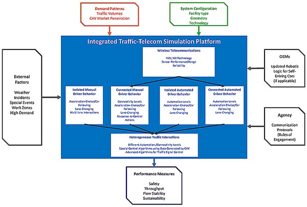 "Illustration. One of the three main components of the conceptual framework: a performance simulation tool. This illustration shows the conceptual framework of the performance simulation tool. The simulation tool (titled as ""Integrated Traffic-Telecom Simulation Platform"") is centered and defined by a blue box. Inputs into the tool surround the blue box and include: (1) external factors (gray box with arrow), (2) OEM logic (gray box with arrow), (3) agency communication protocols (gray box with arrow), (4) demand patterns (orange box with arrow), and (5) system configuration (green box with arrow). Output of the simulation tool is below the blue box: performance measures (purple box with arrow). Components of the simulation tool are inside the blue box and include: (1) wireless telecommunications (white box with arrows), (2) isolated manual driver behavior (white box with arrow), (3) connected manual driver behavior (white box with arrow), (4) isolated automated driver behavior (white box with arrow), (5) connected automated driver behavior (white box with arrow), and (6) heterogeneous traffic interactions (white box with arrow)."