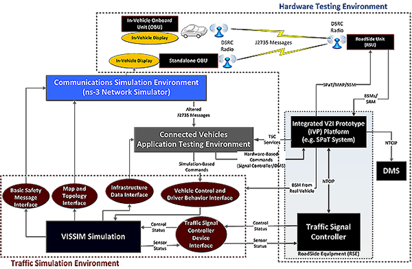 "Chart. Connected Vehicle Assessment System and its components. This chart shows the ""Connected Vehicle Assessment System"". The main components are geographically grouped together and enclosed by boxes: (1) ""Hardware Testing Environment"" (transparent box with black, dashed border), (2) ""Traffic Simulation Environment"" (transparent box with red, dashed border), (3) ""Connected Vehicles Application Environment"" (gray box), and (4) ""Communication Simulation Environment"" (blue box). Additional components are inside the main boxes, and black arrows indicate the flow of information."