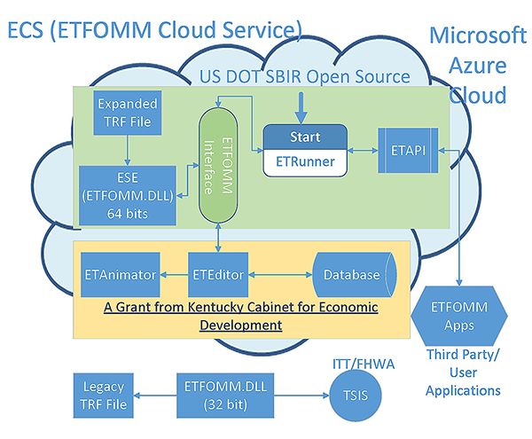 Chart. ETFOMM and its components. This chart illustrates the ETFOMM system components. The top level of the chart in green shows the open source ETFOMM Simulation Engine (ESE) and its interface (ETAPI), which provides functions and variables for applications developed by other users to access. When ETRunner starts, it implements ESE and ETAPI. The middle level in yellow shows proprietary components, including an editor (ETEditor), animator (ETAnamator), and a database. Those two levels are bundled to provide ETFOMM Cloud Service (ECS). The bottom represents ETFOMM's integration with legacy FHWA traffic simulation software, TSIS. The chart also illustrates the data flow of the components: ETFOMM reads .trf files. ETFOMM Interface connects data among Editor, ESE and ETRunner, which in turn connects to ETAPI. ESE provides simulation data to ETAnimator and TSIS.