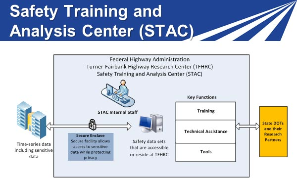 Safety training and Analysis Center diagram of how data is used to inform key functions