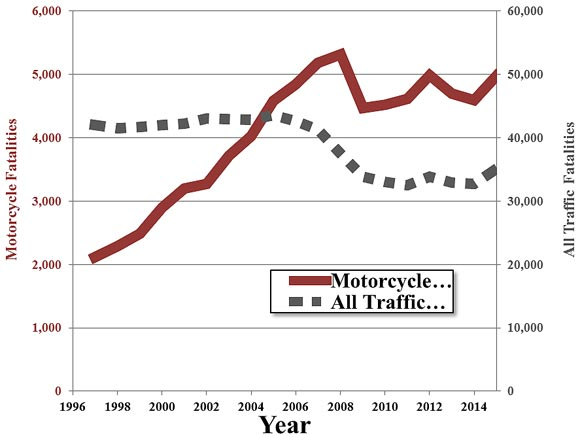 The image shows a graph indicating the number of traffic and motorcycle fatalities in the United States from 1997 to 2014. The graph has a common x-axis titled Year. The years start at 1996 and increase by two years, ending at 2014. The y-axis on the left represents the number of motorcycle fatalities. The numbers start at zero and increase by 1,000, ending at 6,000. The number of motorcycle fatalities is represented by a thick, red line. The dashed line is shown going up from 1997 to 2007, from about 2,100 to 5,300 respectively, then down from 2008 to 2009, from 5,300 to 4,400 respectively, then up slightly from 2009 to 2011 from about 4,400 to 4,500 respectively. The y-axis on the right represents all traffic fatalities. The numbers start at zero and increase by 10,000, ending at 60,000. The number of overall traffic fatalities is represented by a thin, solid gray line. This line is shown to be about steady at 41,000 fatalities from 1997 to 2005, then the number of overall traffic fatalities goes down from 2007 to 2009, from about 41,000 to 33,800, respectively. The line continues to go down from 2009 to 2011, but at a slower rate, from about 33,800 to 32,300, respectively. The graph illustrates that as overall traffic fatalities have decreased, motorcycle fatalities have increased.