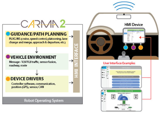 Figure 4. Illustration of the CARMA2 Architecture. Visual representation of CARMA2's architecture. The box on the left of the image represents the CARMA2 platform, which operates on a robot operating system. The yellow text box (top) describes the guidance component. This includes plug-ins (cruise and speed control, platooning, lane change and merge, approach and departure, etc.). Below the guidance text box is the vehicle environment text box (middle). This includes messages (V2V/V2I traffic, sensor fusion, roadway, and route). The device drivers text box is at the bottom left. Device drivers include controller software, communication, position (GPS), sensor, and CAN. Arrows indicate the flow of data from the guidance component, to the vehicle environment, to the device drivers, and from all three of these components to the HMI interface.