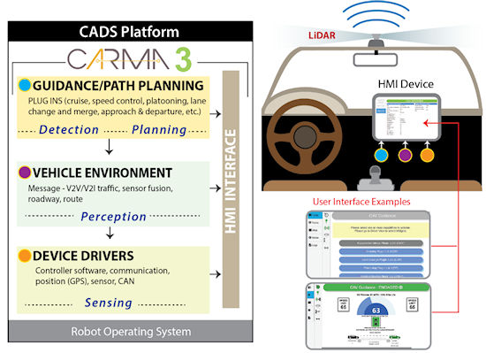 Figure 5. Illustration of the CARMA3 Architecture. Visual representation of CARMA3's architecture. The box on the left represents the CARMA3 platform. Labels indicate that CARMA3 operates on a robot operating system, and that its components make up a cooperative automated driving systems (CADS) platform. The yellow text box (top) describes the guidance component. This includes plug-ins (cruise and speed control, platooning, lane change and merge, approach and departure, etc.). Below the guidance text box is the vehicle environment text box (middle). This includes messages (V2V/V2I traffic, sensor fusion, roadway, and route). The device drivers text box is at the bottom left. Device drivers include controller software, communication, position (GPS), sensor, and CAN. Arrows indicate the flow of data from the guidance component, to the vehicle environment, to the device drivers, and from all three of these components to the HMI interface.